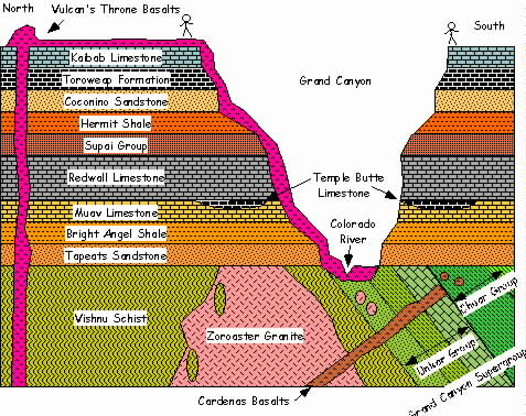 igneous intrusion relative dating